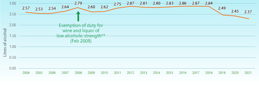 Between 2004 and 2017, the alcohol consumption per capita* of Hong Kong stood between 2.53 and 2.87 litres. Of note, a surge was observed in 2008 due to the increase in net import of beer and wine, following the exemption of duty for wine and liquor of an alcoholic strength not more than 30% since February 2008. From 2009 to 2017, the alcohol consumption per capita of Hong Kong had an increasing trend.